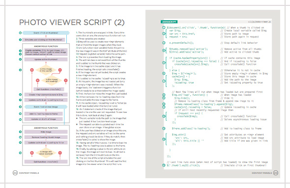 Photo viewer flowchart from JavaScript and jQuery book